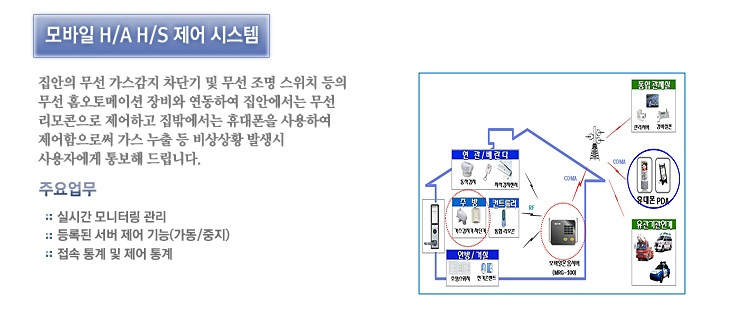 첨단보안시스템 사업부 - 모바일 H.A H.S 제어 시스템